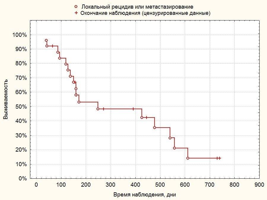 Выживаемость без прогрессирования в группе пациентов после органосохранного лечения остеосаркомы